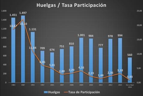 2.H_tasa participación