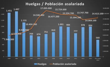 5.Huelga_Población asalariada