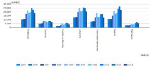 evolución asuntos ingresados despio 2005 - 2014_3