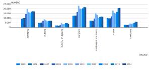 evolución despido resueltos 2005 - 2014